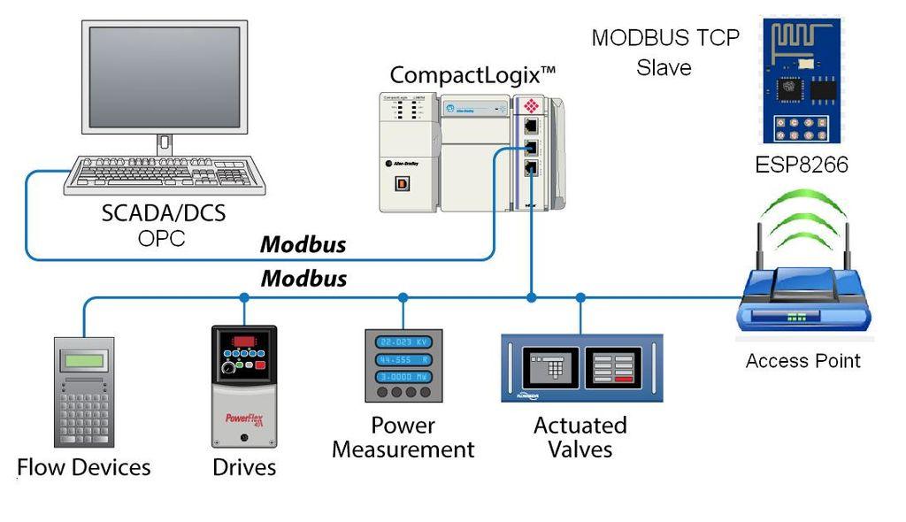 Tramas Modbus en redes industriales
