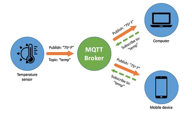 Qué es y como funciona el protocolo MQTT