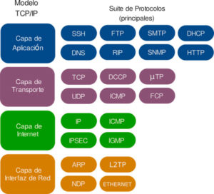 Protocolos de red RPC y IP