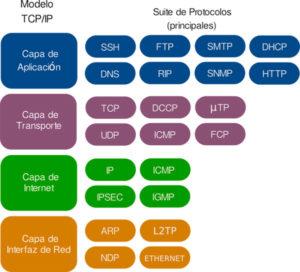Protocolos de red RPC y IP
