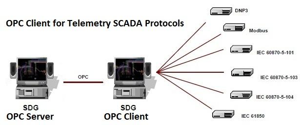 IEC 60870-5-101, IEC 60870-5-104 y DNP3