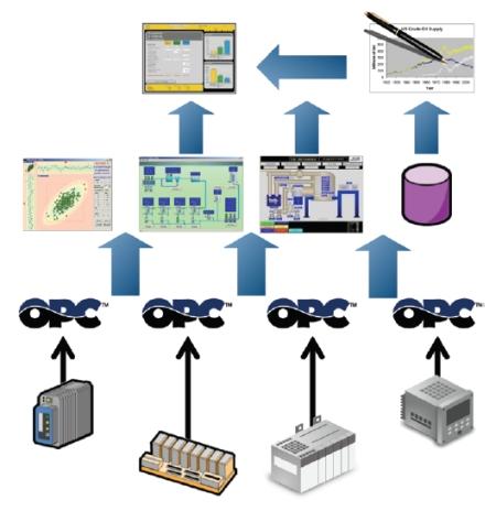 Protocolo OPC
