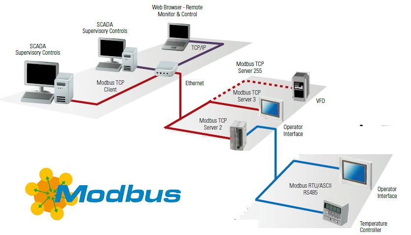 Protocolos de comunicación industrial IoT