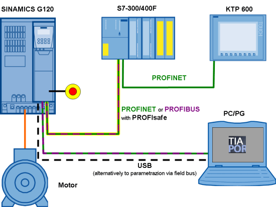 Redes de comunicación industrial